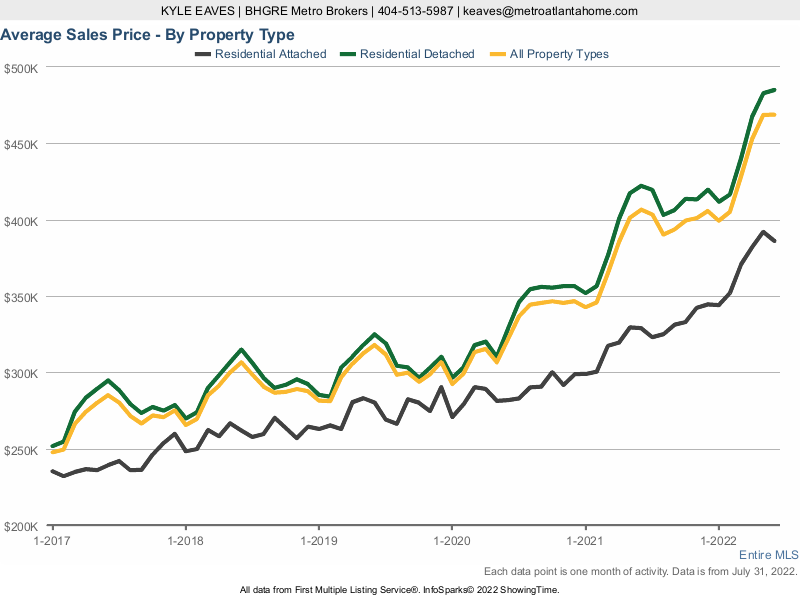 A line chart showing the average sale price in Metro Atlanta for attached vs detached homes.
