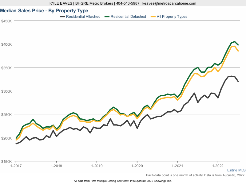 A chart showing the median sale price for attached, detached and all home types in Metro Atlanta.