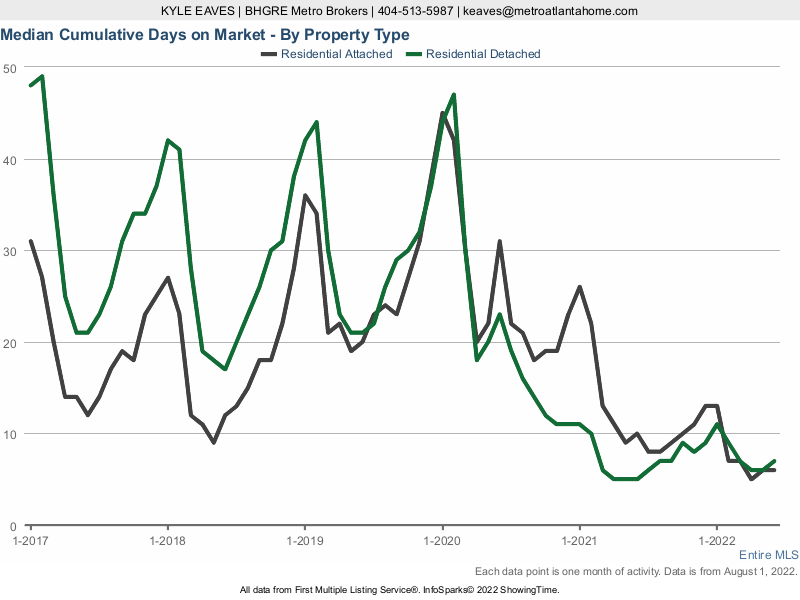 The cumulative days on market for attached vs detached homes in Greater Atlanta.