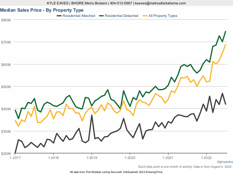 A chart showing the median sale price for attached, detached and all home types in Alpharetta.
