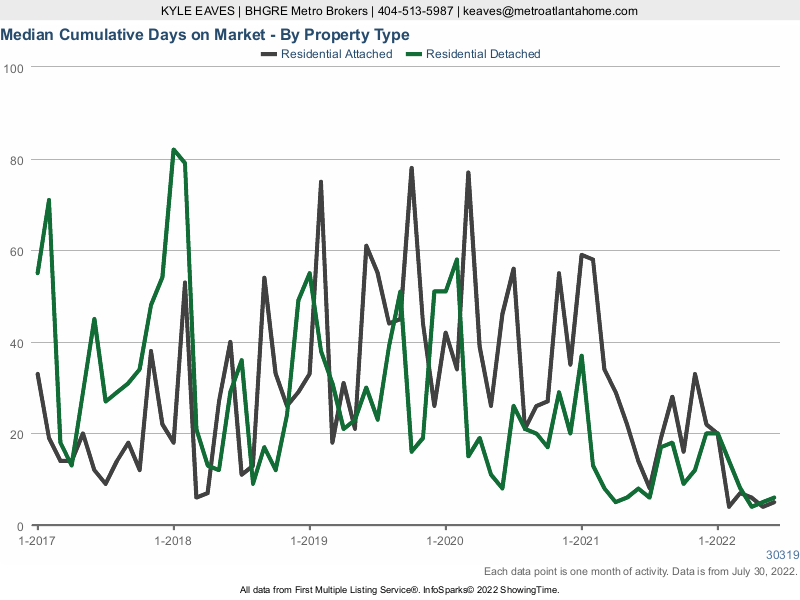 The cumulative days on market for attached vs detached homes in Brookhaven.