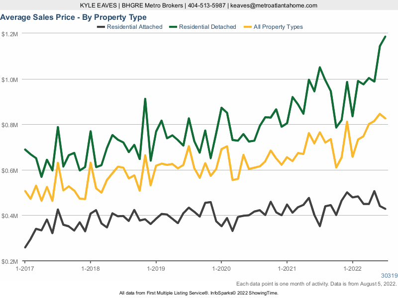 A line chart showing the average sale price in Brookhaven for attached vs detached homes.